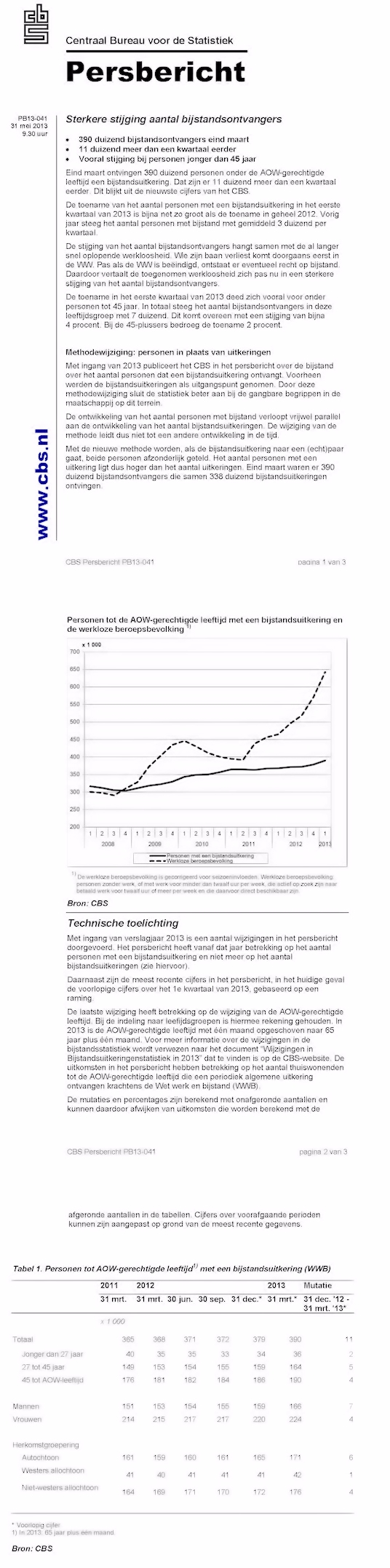 http://www.cbs.nl/nl-NL/menu/themas/arbeid-sociale-zekerheid/publicaties/artikelen/archief/2013/2013-041-pb.htm