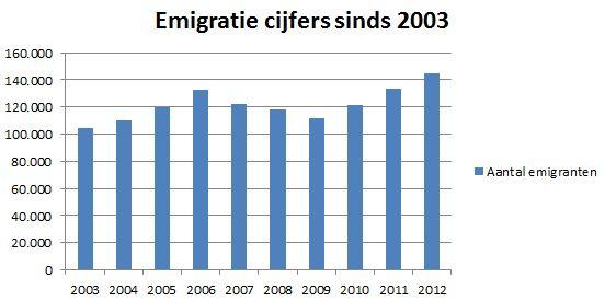 Emigratiecijfers_2012